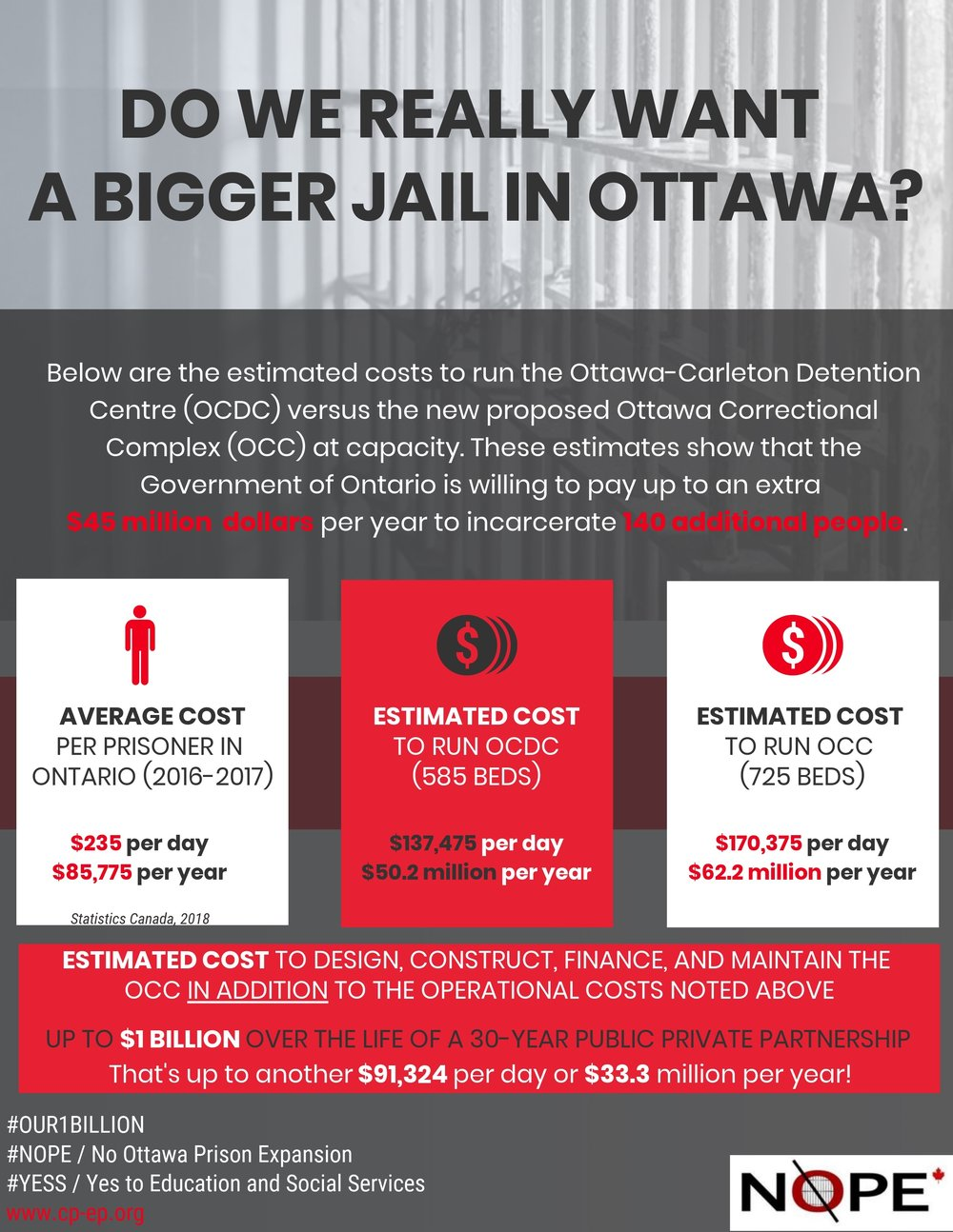 NOPE Day 1B - Do we really want a bigger jail in Ottawa.jpg