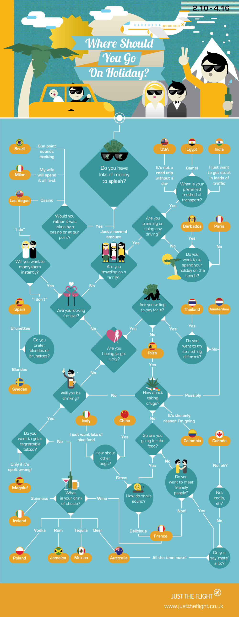 the-welcome-blog-sightseeing-holiday-flow-chart