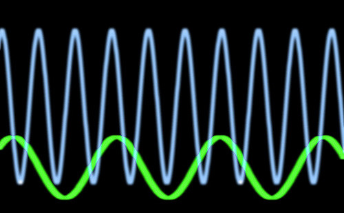 Waves!That's right.A solid particle comes from not-so-solid waves of probability. How is that possible? - (