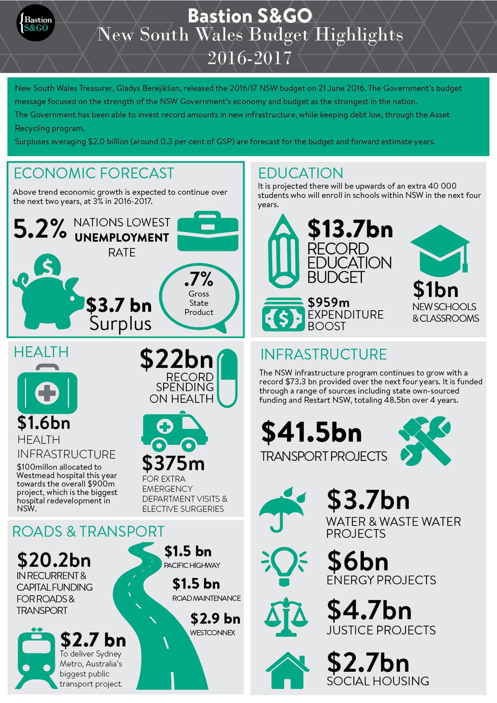 NSW Government Budget Summary.jpg
