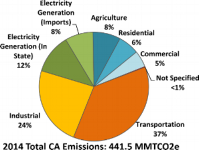 Source: California Air Resources Board