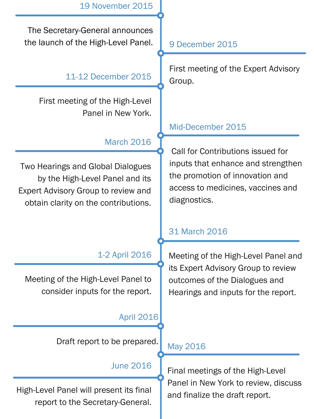 high level panel timeline high level panel on access to medicines