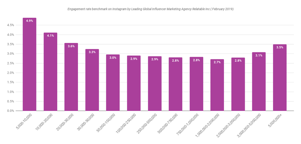 Instagram Engagement Index - Engagement rate benchmark on Instagram in February 2019