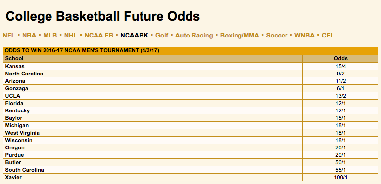 Current odds for the NCAA tournament before the beginning of the Sweet 16. Image viaVegasInsider.com