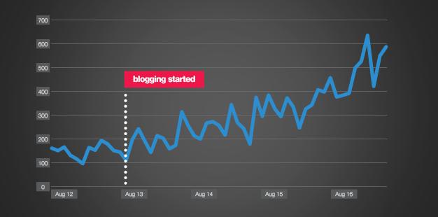 Haworth blogging