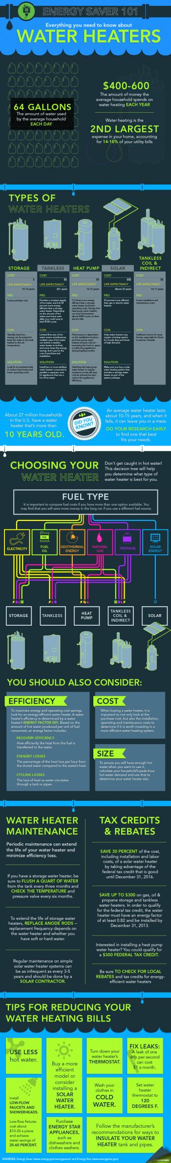 Tank Storage vs Tankless Water Heater @MeldrumDesign