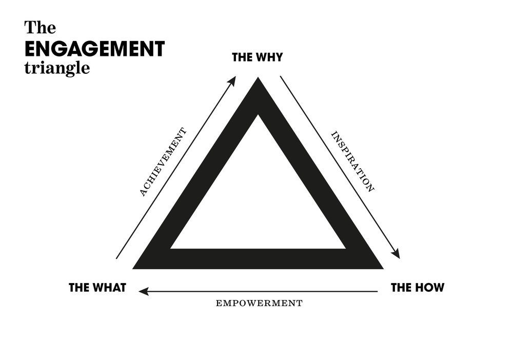 Engagement_triangle_web.jpg