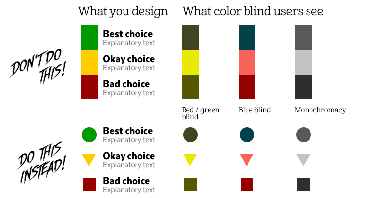 An example of how to use color and shape for colorblindness.