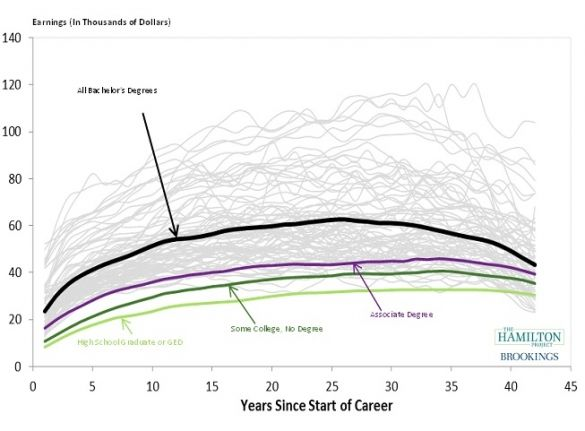 http://www.hamiltonproject.org/papers/major_decisions_what_graduates_earn_over_their_lifetimes/