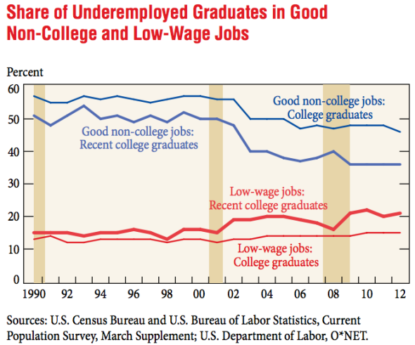 http://www.slate.com/blogs/moneybox/2014/05/08/unemployment_and_the_class_of_2014_how_bad_is_the_job_market_for_new_college.html