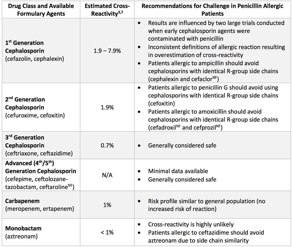 From  Nebraska Medicine . Download  PDF .