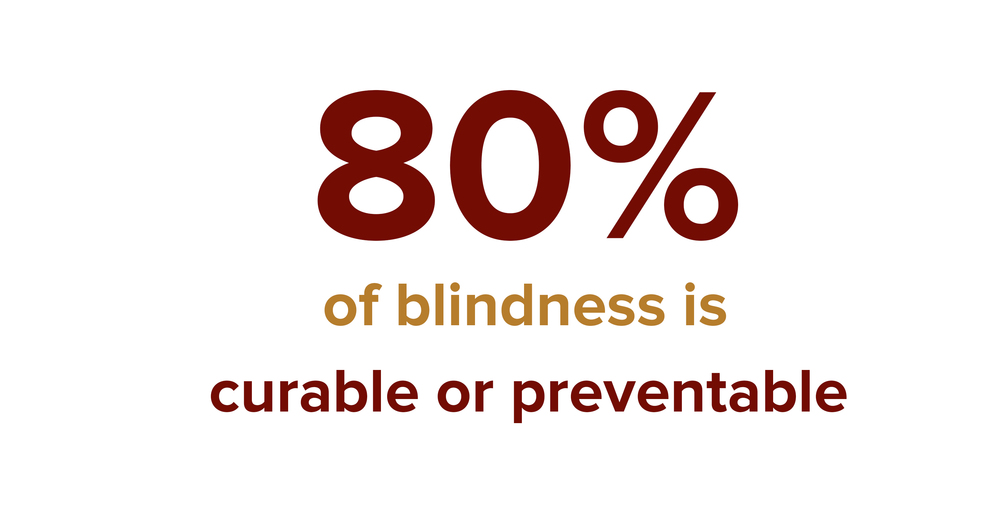 Or to put it another way , 80% of people who are blind do not need to be.  Worldwide , that's approximately 36 million people who are needlessly blind.