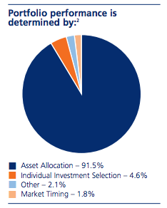 Portfolio Performance & Asset Allocation