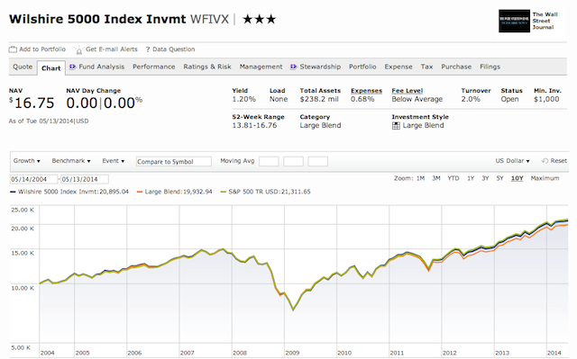 Wilshire 5000 Index Invmt Fund Chart