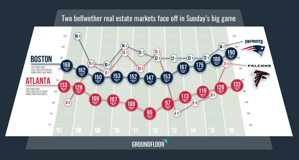 Atlanta vs Boston real esate market comparison infographic