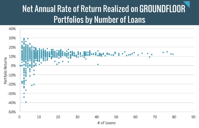 Net Annual Rate of Return Realized on Groundfloor Portfolios by Number of Loans- (9).png