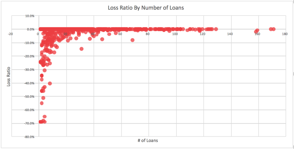 Loss Ratio By Number of Loans