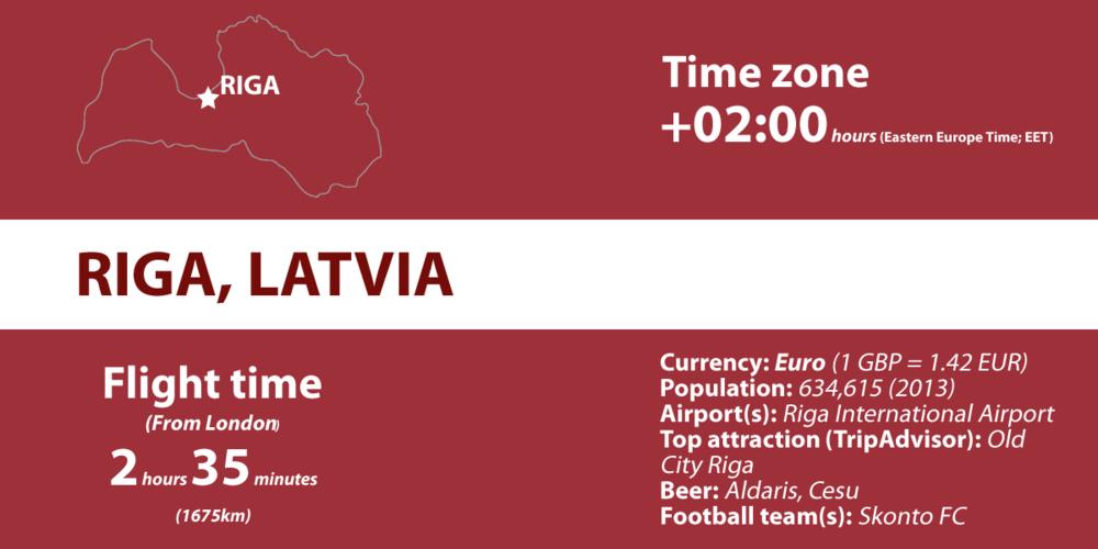 Riga-Latvia-City-Country-Information