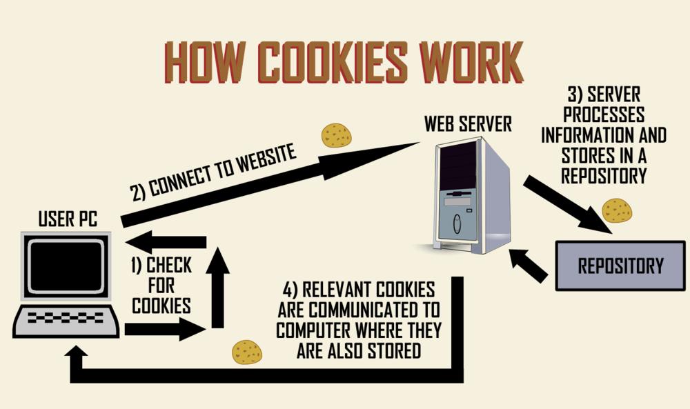 How-Internet-Cookies-Work-Infographic