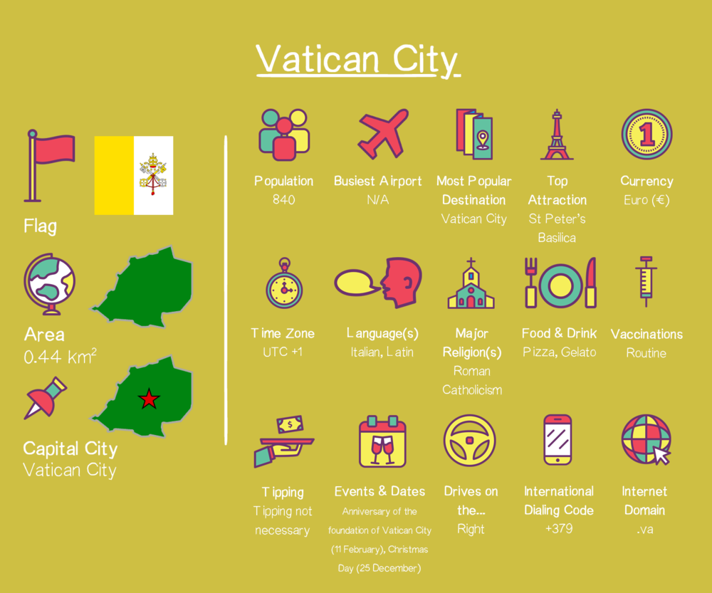 Vatican City Country Factfile.png