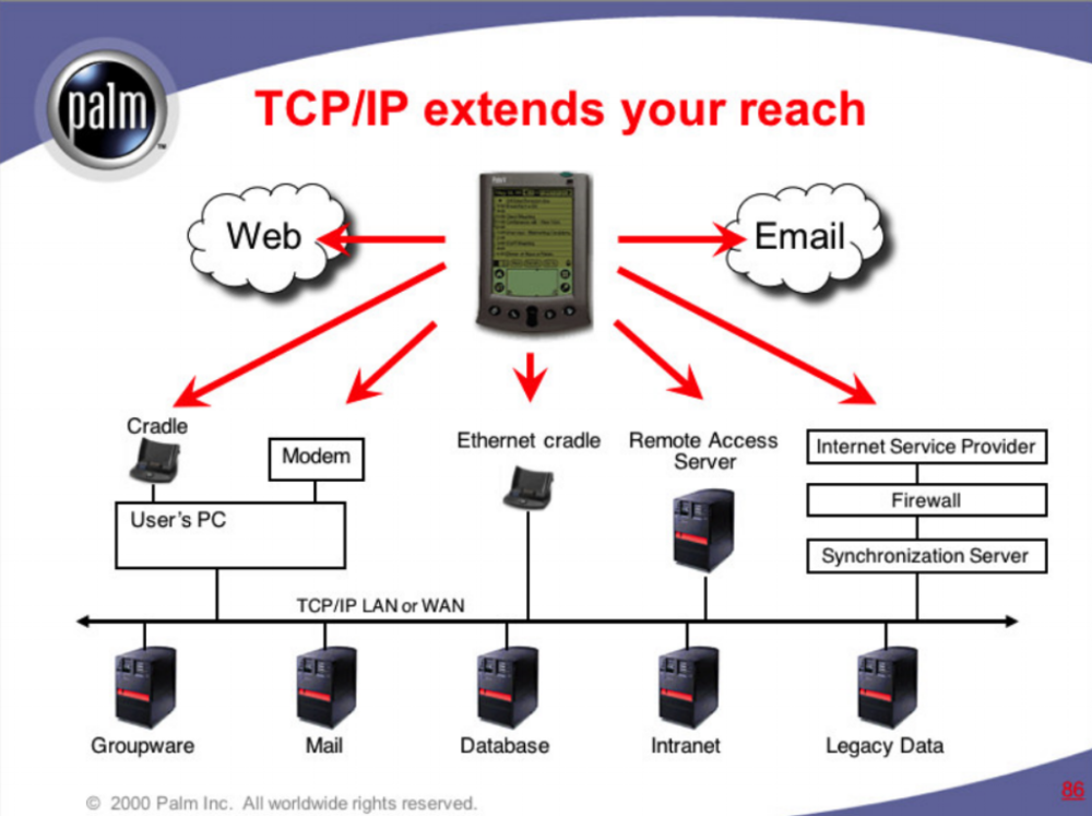 """TCP/IP """"Tent"""" diagram  Palm Computing  Conceptual diagram that shows the potential of handheld computing for enterprise clients both large and small. This diagram was widely used by sales and business development teams at Palm and Palm's enterprise partners, including IBM and Symbol Technologies.    READ MORE >>"""
