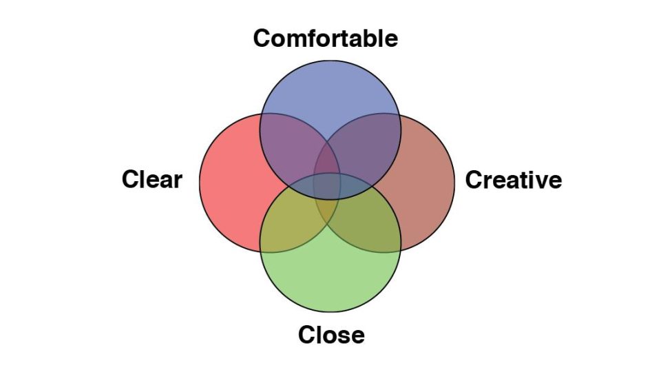 Welch Relationship Model copy 12.png