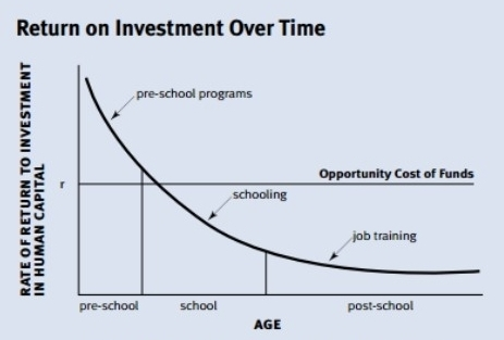 Rate of return to investment in human capital decreases over time. 'The Timing and Quality of Early Experiences Combine to Shape Brain Architecture' - National Scientific Council on the Developing Child