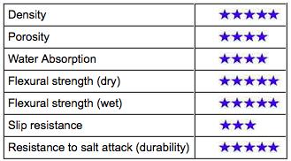 Stone Quality Rating - Bellambi Honed Bluestone