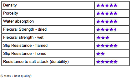 Stone Quality Rating