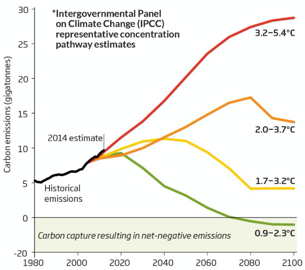 Figure 1: Global carbon emissions associated with the IPCC concentration pathways and corresponding temperature projections. The bottom pathway, named RCP 2.6, is used with SBT.  Source: Global Carbon Project