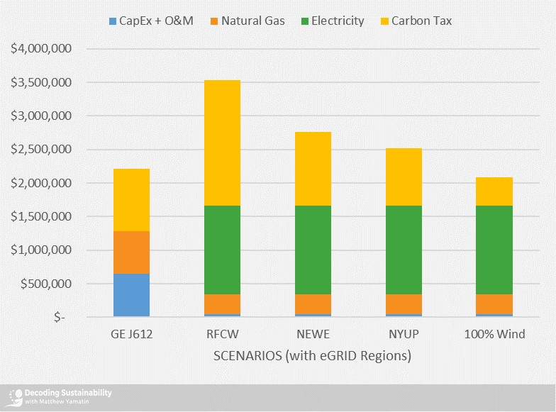 Annual costs with a carbon cost of $140 / MTCO2e