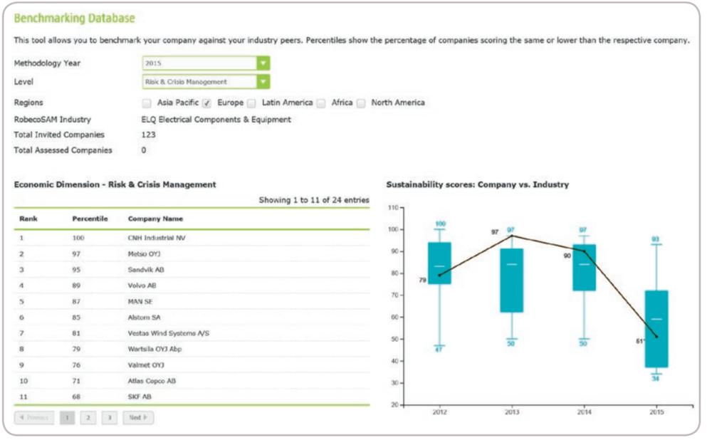 Example criteria level Premium output from factsheet