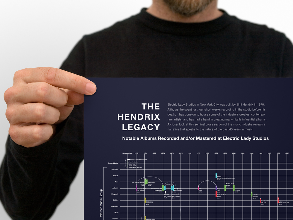 The Hendrix Legacy