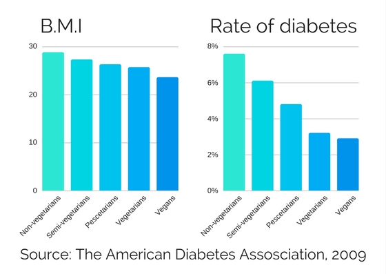 Diabetes American BMI Rate.jpg