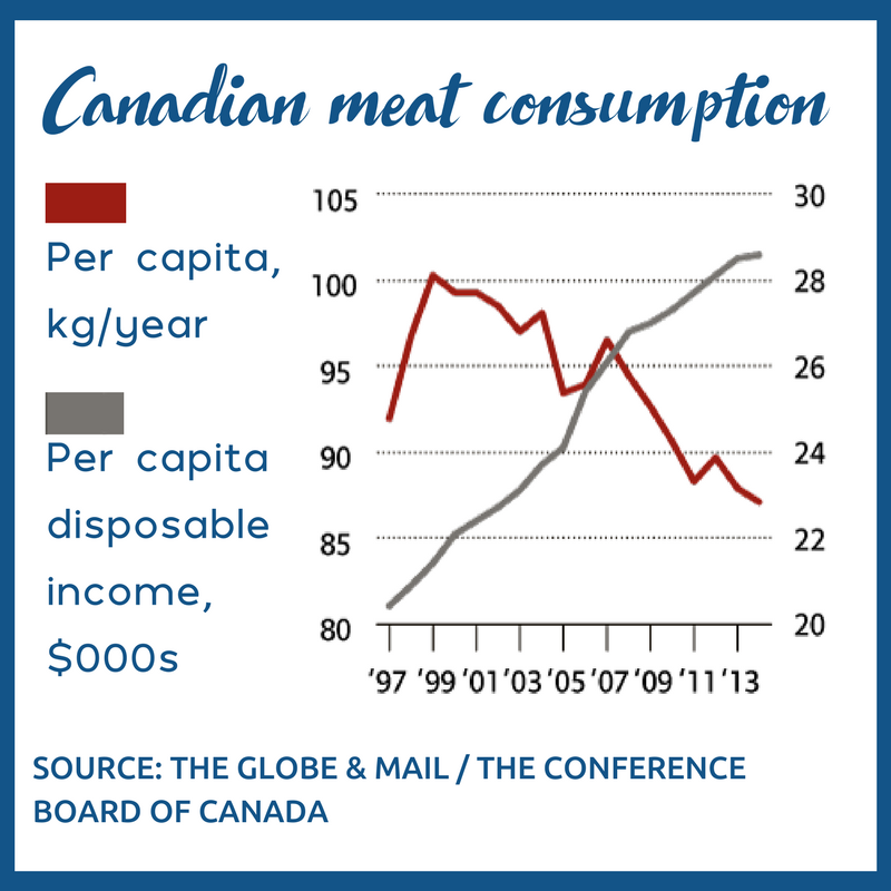 Meat consumption sea to sky thrivers canada