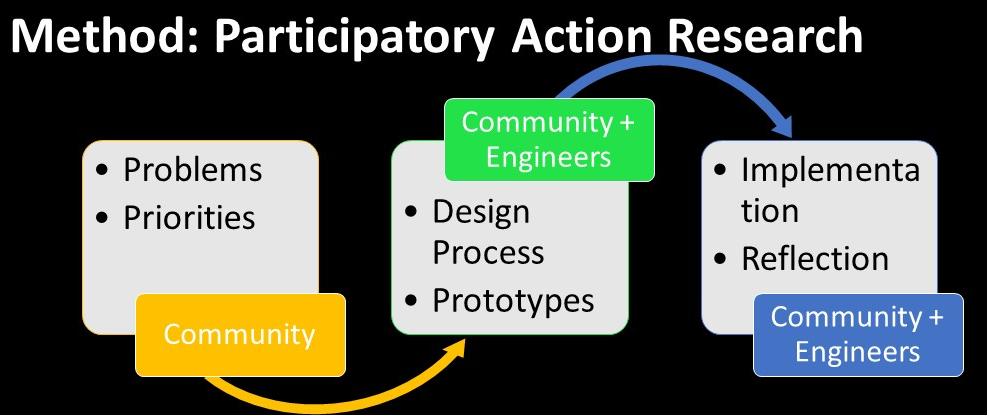 Research Methodology: Participatory Action Research. (PAR)