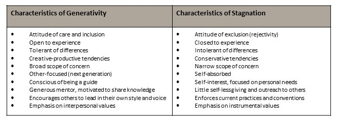 Table 1. Characteristic behavioral differences between Generativity and Stagnation.