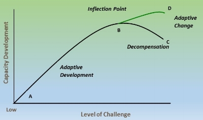 The Challenge-Development Curve, Generativity LLC 2016