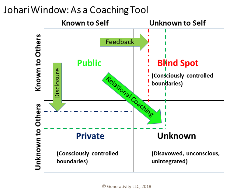 Brief Recorded webinar on Johari Window for Coaching cropped.png