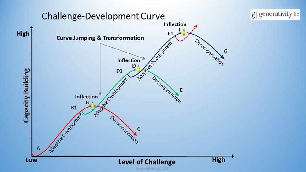Leader Identity Devleopment - Multiple Curve .jpg