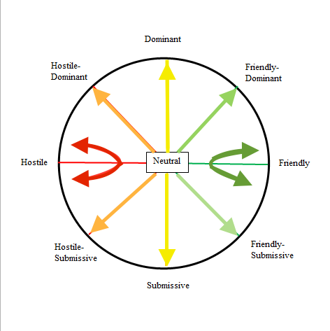 The Interpersonal Circumplex as adapted by J. Kim Penberthy (2016)