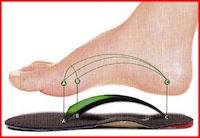 The best insoles don't force your foot arches. They retrain muscle and nerve memory by positive stimulation.