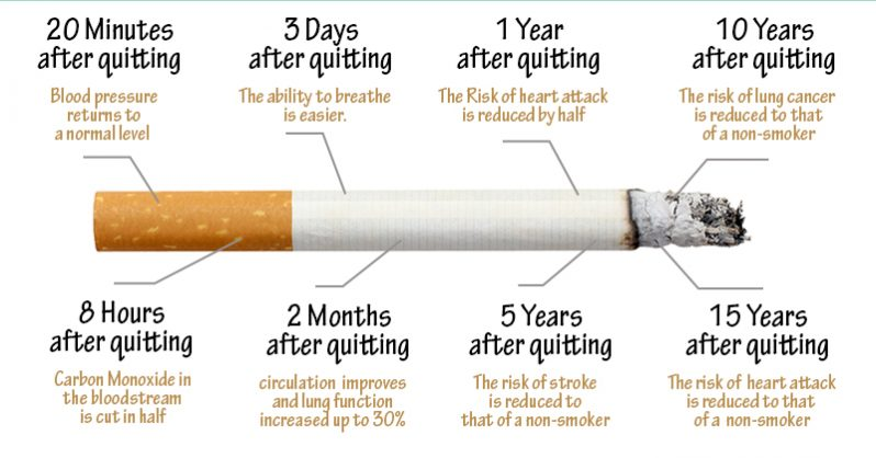 The good news is your body begins to heal when you stop smoking!