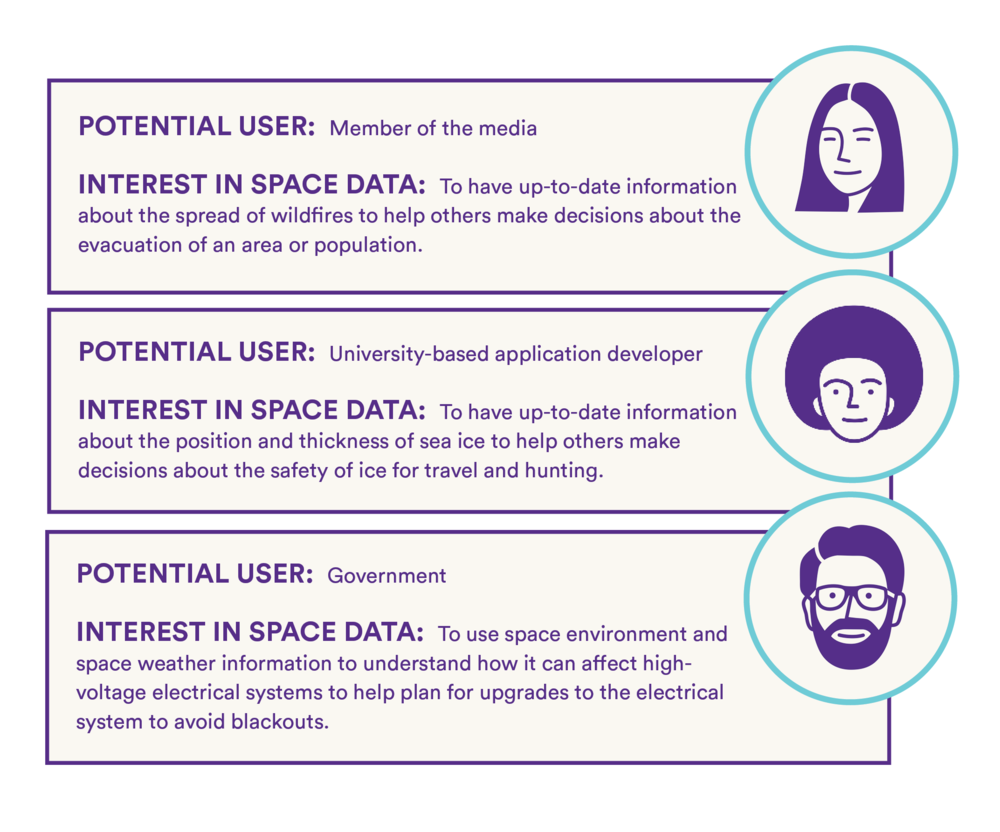Potential users expressed interest in using space data for policy, planning, and decision-making