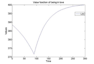 The Value function of being in Love