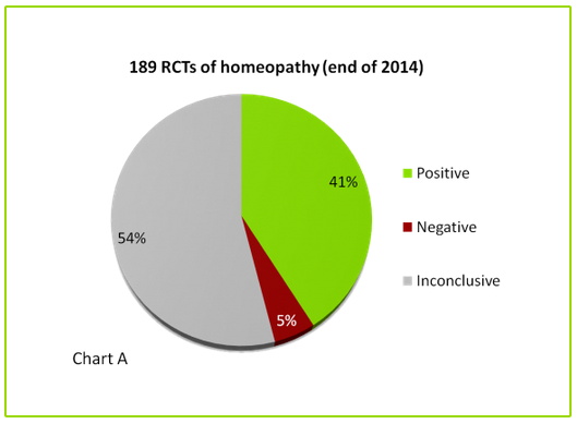 RCTs of homeopathy