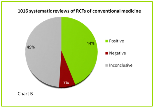 1016 systematic reviews of RCTs