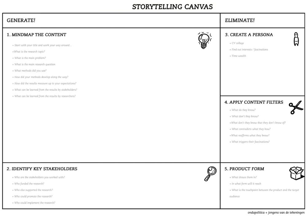 O Canvas tem quatro blocos, que trazem perguntas e atividades para ajudar pesquisadores na  comunicação de dados e achados.