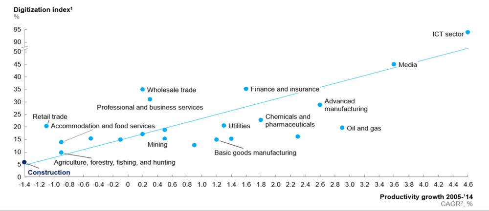 McKinsey Digitization Graph.png