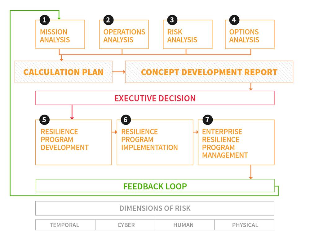 RiskLogik managed services framework.